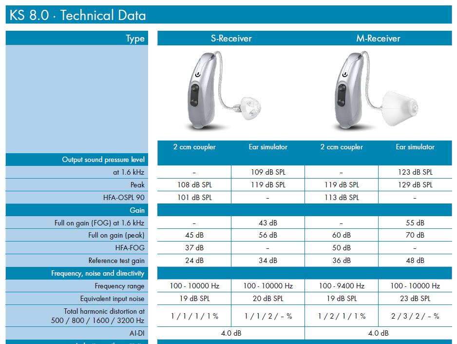 What Do These Specs Mean Hearing Aids Hearing Aid Forum